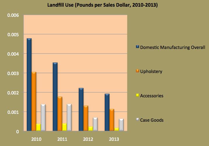 Landfill Use Chart