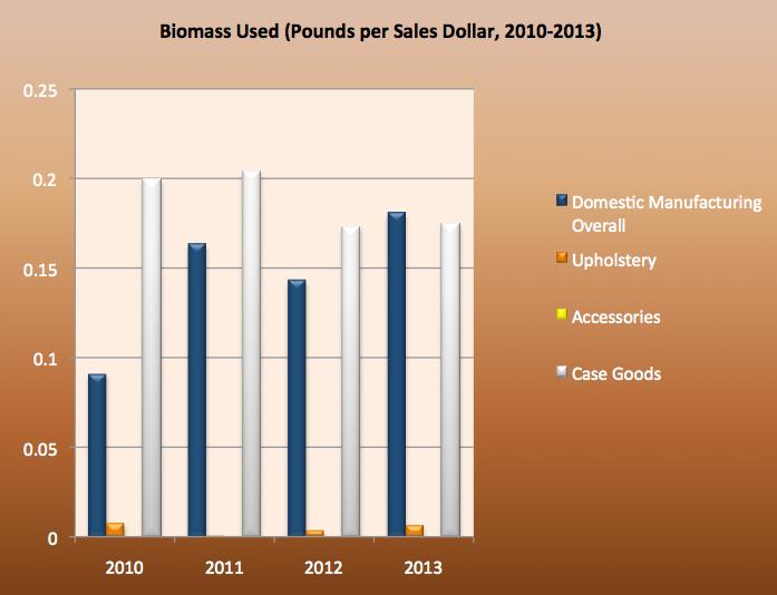 Biomass Used Chart