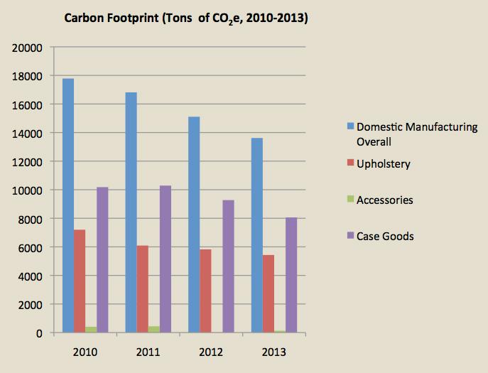 carbon footprint graph