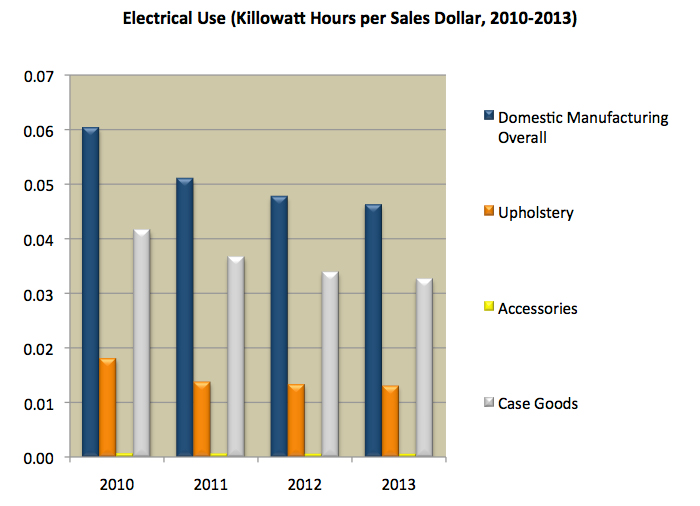 Electricity Use Chart